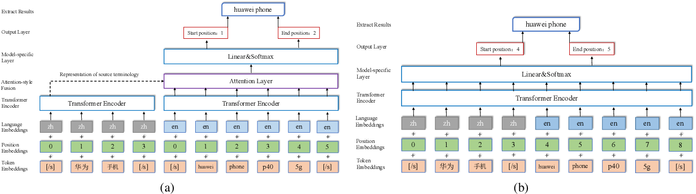 Figure 3 for Bilingual Terminology Extraction from Non-Parallel E-Commerce Corpora