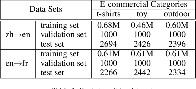 Figure 2 for Bilingual Terminology Extraction from Non-Parallel E-Commerce Corpora