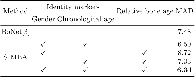 Figure 4 for SIMBA: Specific Identity Markers for Bone Age Assessment