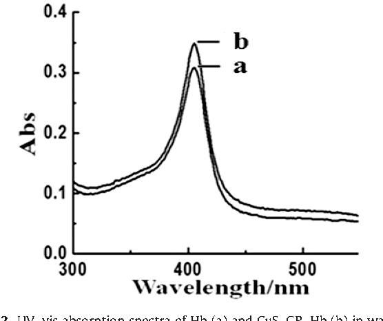 Application of graphene-copper sulfide nanocomposite
