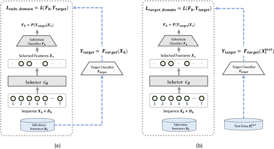 Figure 1 for Improved and Efficient Text Adversarial Attacks using Target Information