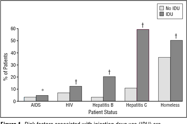 Figure 1 from Care of injection drug users with soft tissue