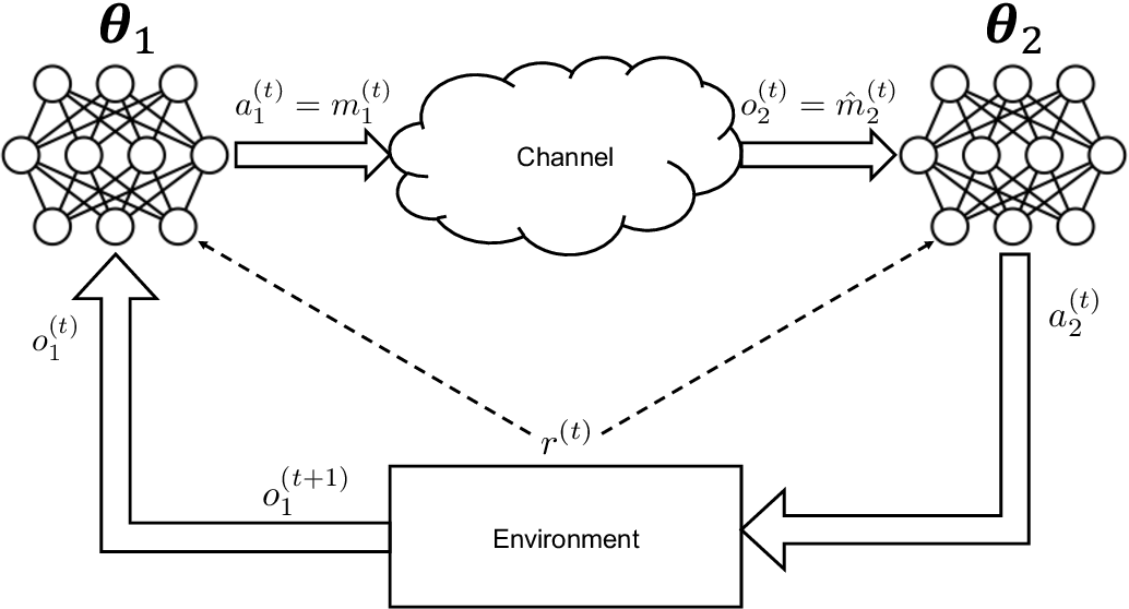 Figure 4 for A Joint Learning and Communication Framework for Multi-Agent Reinforcement Learning over Noisy Channels