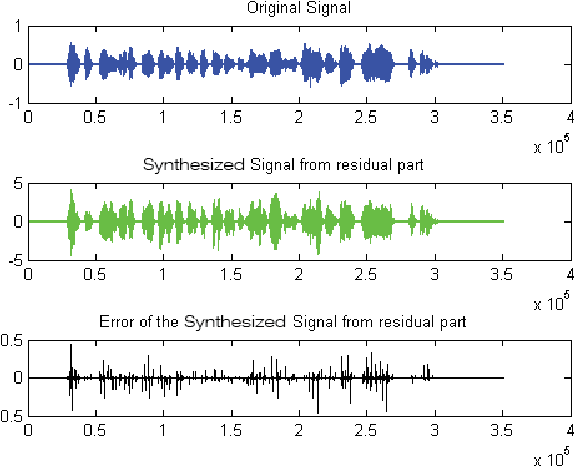 Figure 10 from Digital sound processing using arduino and