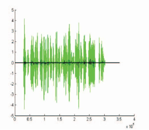 Figure 8 from Digital sound processing using arduino and MATLAB