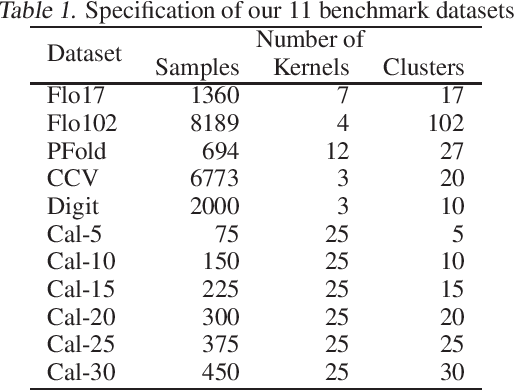 Figure 1 for SimpleMKKM: Simple Multiple Kernel K-means