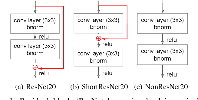 Figure 1 for Hardware-efficient Residual Networks for FPGAs
