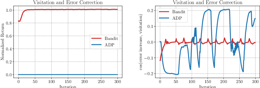 Figure 1 for DisCor: Corrective Feedback in Reinforcement Learning via Distribution Correction