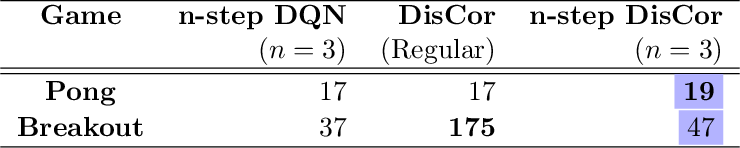 Figure 2 for DisCor: Corrective Feedback in Reinforcement Learning via Distribution Correction
