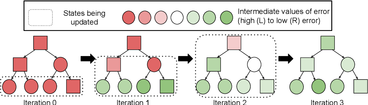 Figure 4 for DisCor: Corrective Feedback in Reinforcement Learning via Distribution Correction