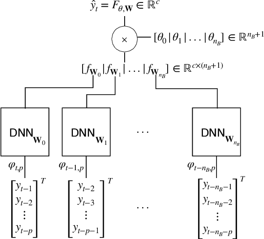 Figure 1 for A novel Deep Neural Network architecture for non-linear system identification