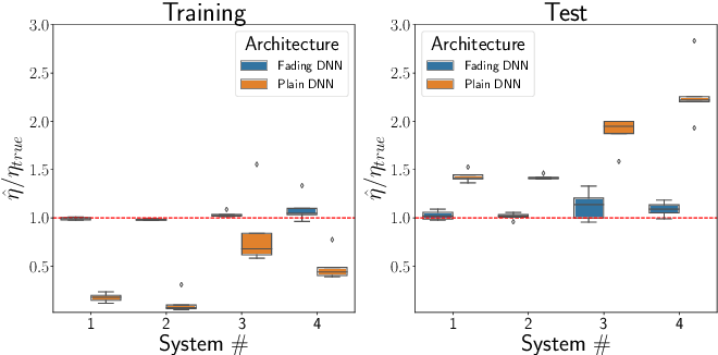 Figure 3 for A novel Deep Neural Network architecture for non-linear system identification