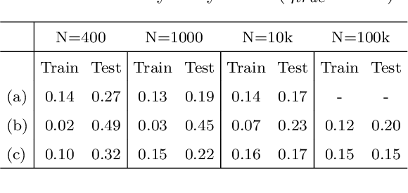 Figure 4 for A novel Deep Neural Network architecture for non-linear system identification