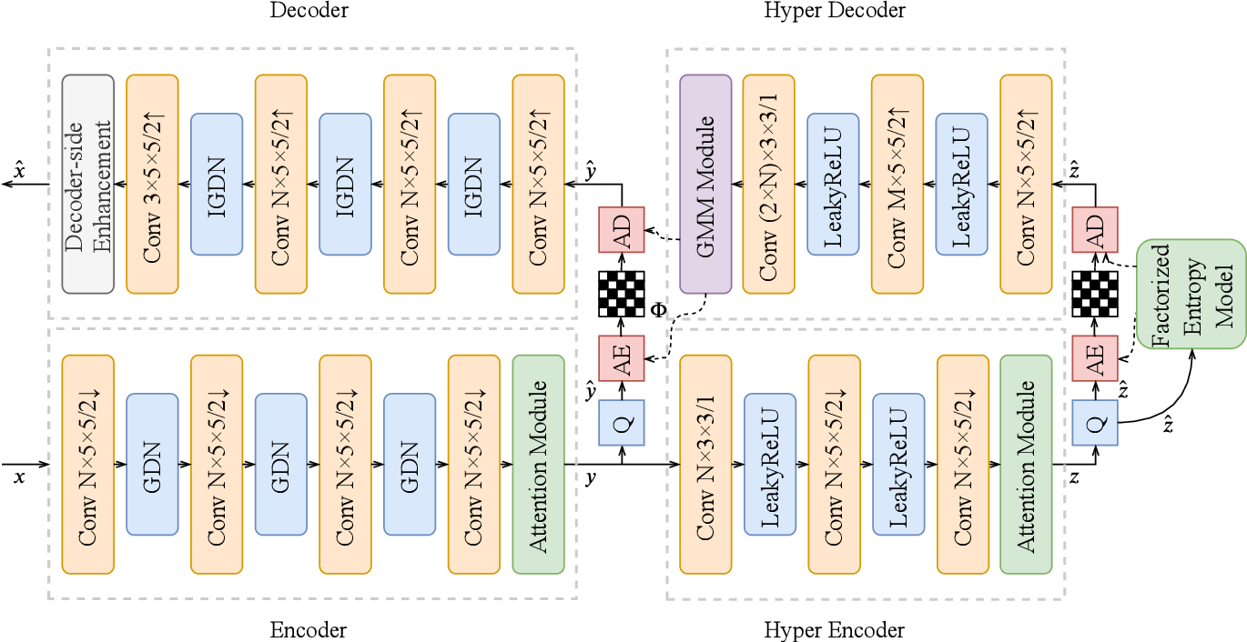 Figure 1 for A Unified End-to-End Framework for Efficient Deep Image Compression