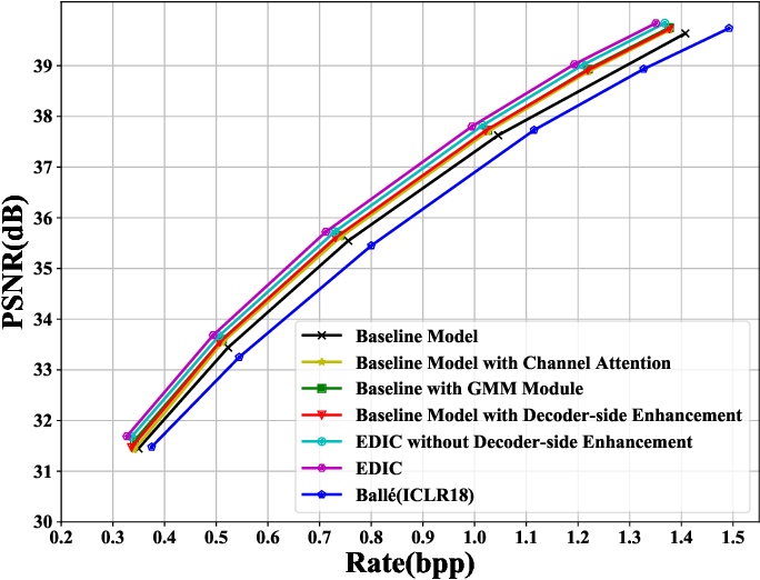 Figure 3 for A Unified End-to-End Framework for Efficient Deep Image Compression