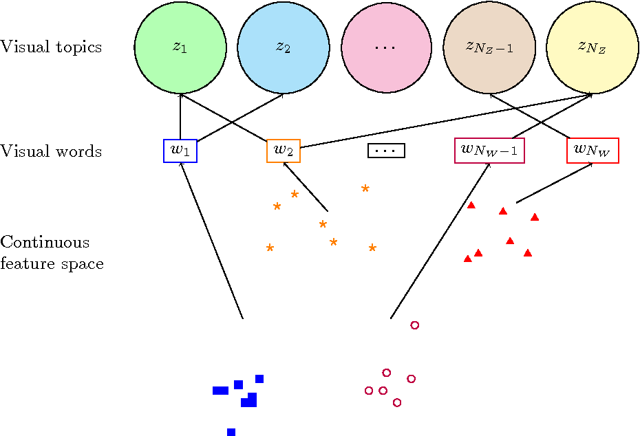 Figure 1 for From visual words to a visual grammar: using language modelling for image classification