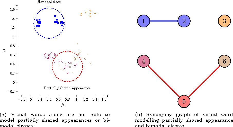 Figure 3 for From visual words to a visual grammar: using language modelling for image classification