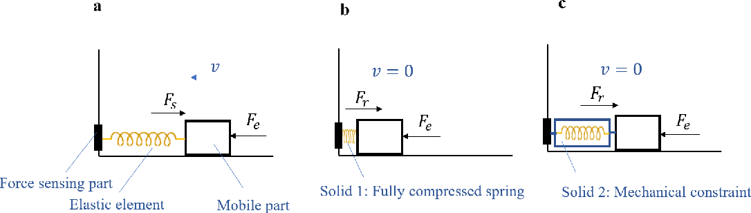 Figure 1 for A Subject-Specific Four-Degree-of-Freedom Foot Interface to Control a Robot Arm