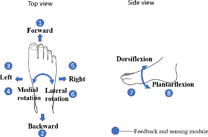 Figure 3 for A Subject-Specific Four-Degree-of-Freedom Foot Interface to Control a Robot Arm