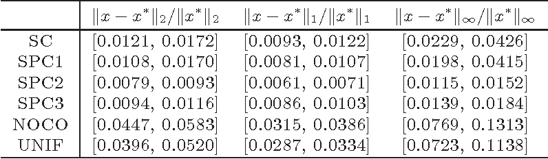 Figure 3 for Quantile Regression for Large-scale Applications