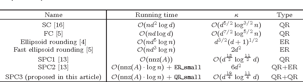 Figure 1 for Quantile Regression for Large-scale Applications