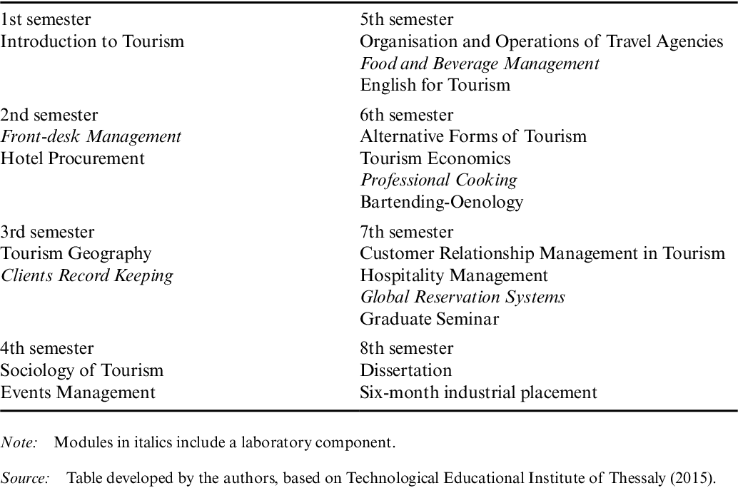PDF] Tourism education and industry expectations in Greece: (re
