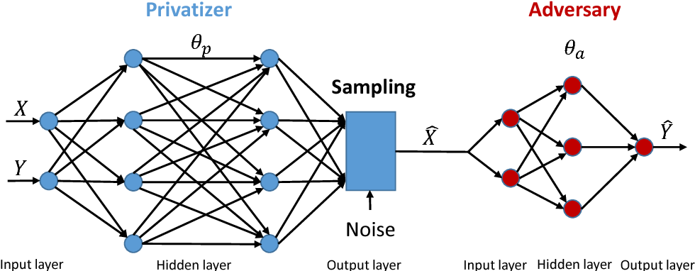 Figure 4 for Context-Aware Generative Adversarial Privacy