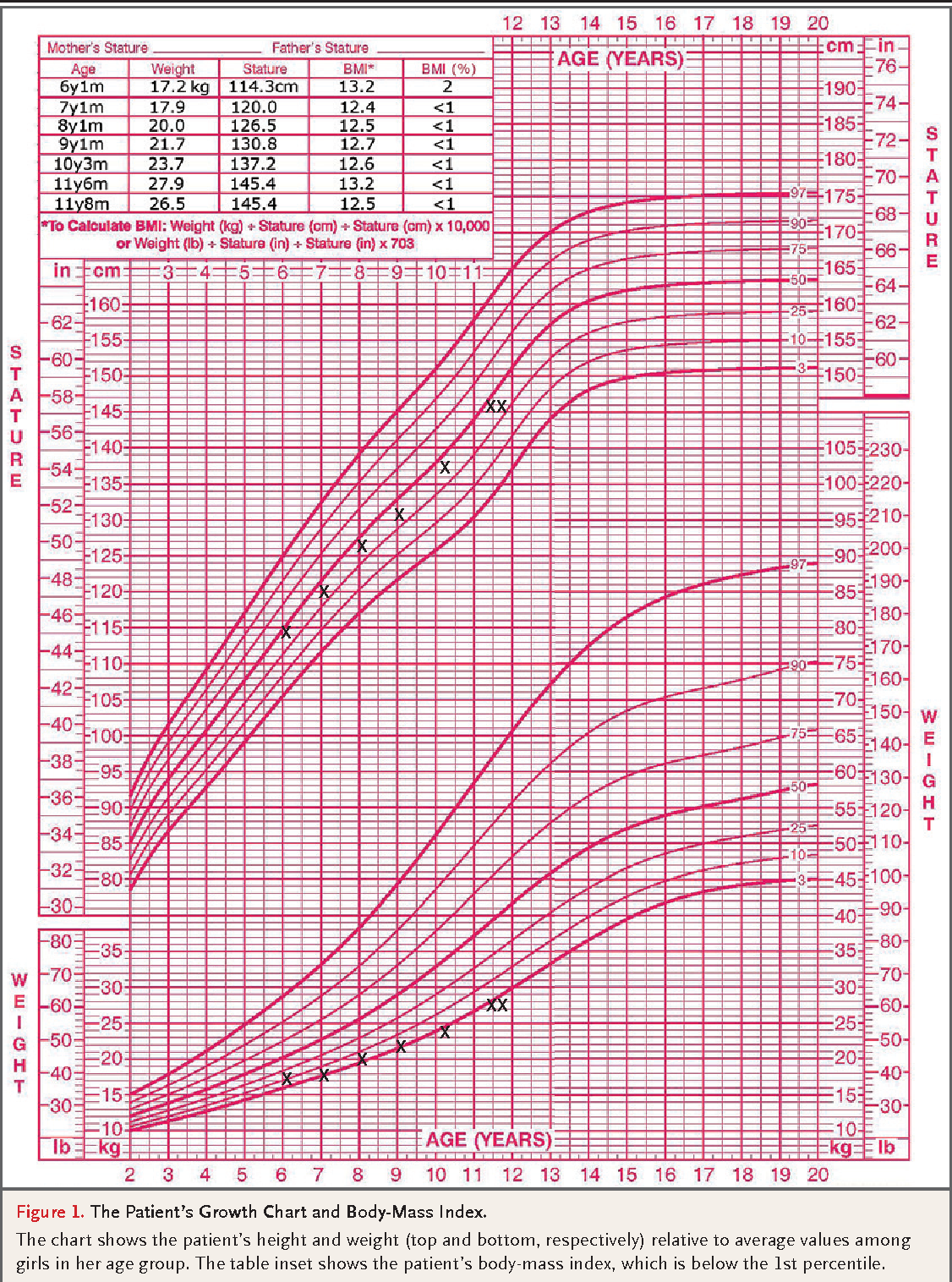 Pediatric percentile growth charts gallery free any chart examples growth chart percentile calculator infant choice image free any infant weight chart calculator images free any geenschuldenfo Gallery