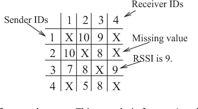 Fig. 1. A sample of network status. This sample is from a 4-node network and is constructed from 9 tuples.
