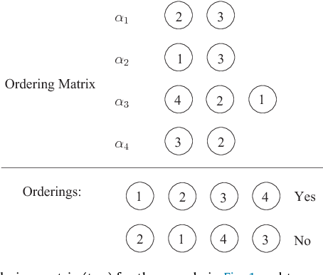 Fig. 3. The ordering matrix (top) for the sample in Fig. 1 and two permutations of nodes (bottom).