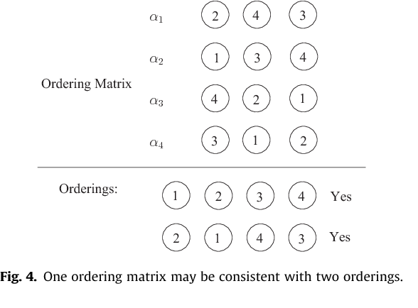 Fig. 4. One ordering matrix may be consistent with two orderings.