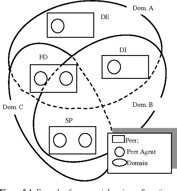 figure 5-1
