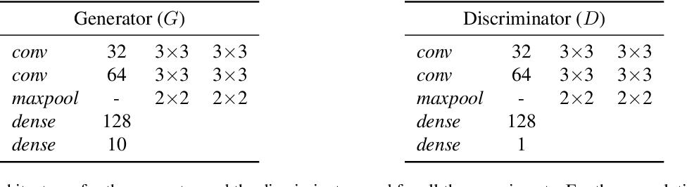 Figure 4 for Towards a Deeper Understanding of Adversarial Losses