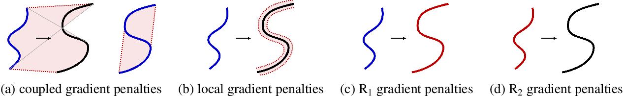 Figure 2 for Towards a Deeper Understanding of Adversarial Losses