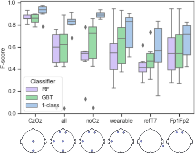 Figure 2 for One-class Autoencoder Approach for Optimal Electrode Set-up Identification in Wearable EEG Event Monitoring