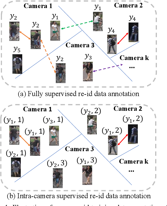Figure 1 for Intra-Camera Supervised Person Re-Identification: A New Benchmark