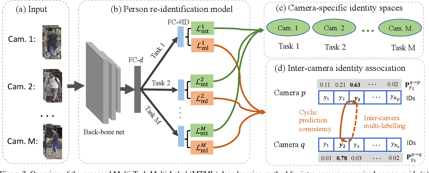 Figure 3 for Intra-Camera Supervised Person Re-Identification: A New Benchmark