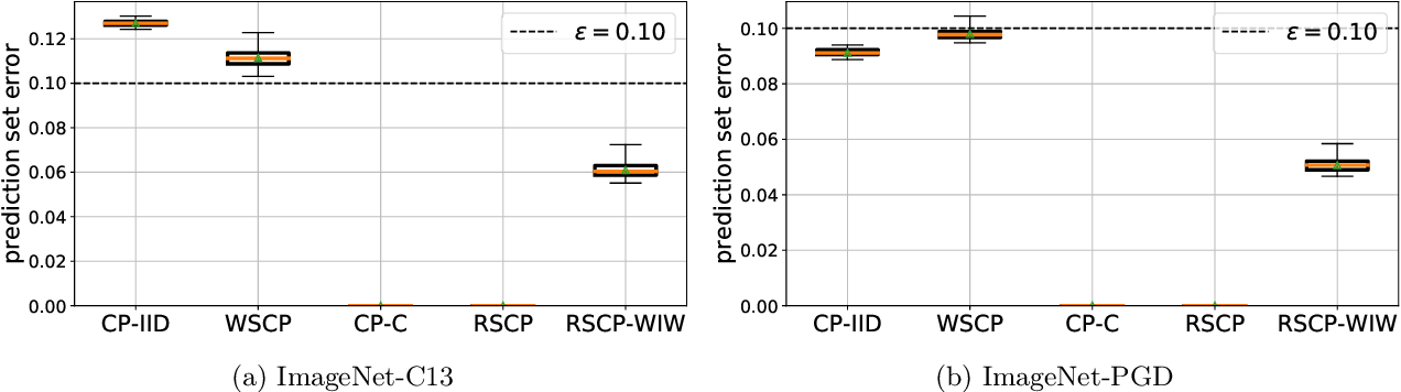 Figure 2 for PAC Prediction Sets Under Covariate Shift