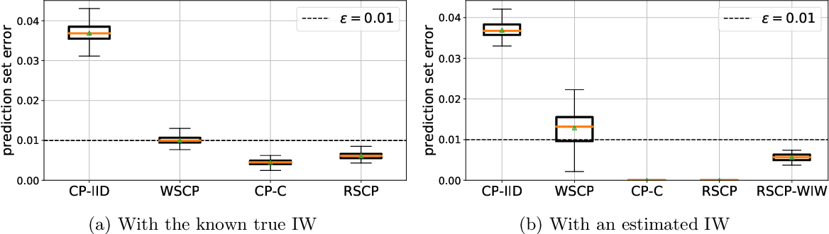 Figure 3 for PAC Prediction Sets Under Covariate Shift
