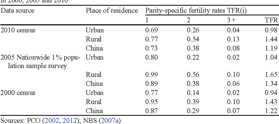 Table 2.2 Unadjusted TFR and parity-specific fertility rates by place of residence (urban/rural) in 2000, 2005 and 2010