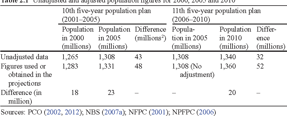 Table 2.1 Unadjusted and adjusted population figures for 2000, 2005 and 2010