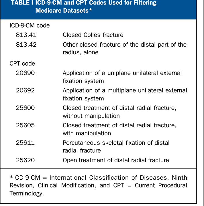 Trends in the United States in the treatment of distal radial