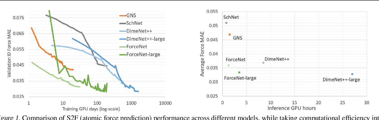 Figure 1 for ForceNet: A Graph Neural Network for Large-Scale Quantum Calculations