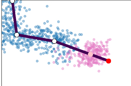 Figure 4 for Visualizing hierarchies in scRNA-seq data using a density tree-biased autoencoder