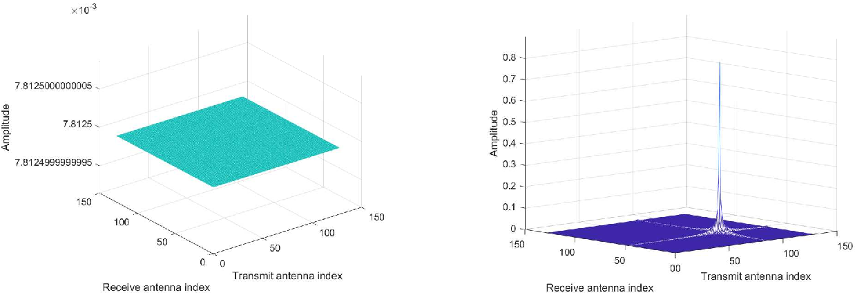 Figure 4 for A Novel ISAC Transmission Framework based on Spatially-Spread Orthogonal Time Frequency Space Modulation