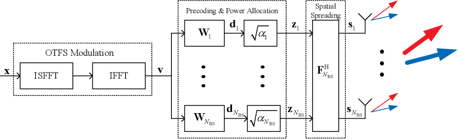 Figure 2 for A Novel ISAC Transmission Framework based on Spatially-Spread Orthogonal Time Frequency Space Modulation