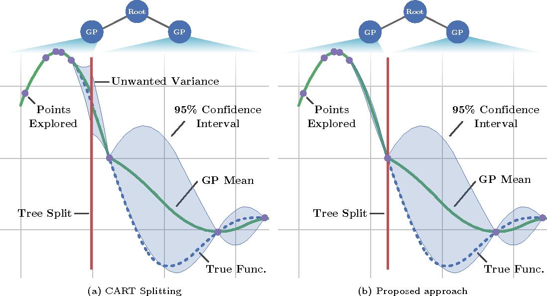 Figure 1 for Heteroscedastic Treed Bayesian Optimisation