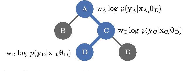 Figure 3 for Heteroscedastic Treed Bayesian Optimisation