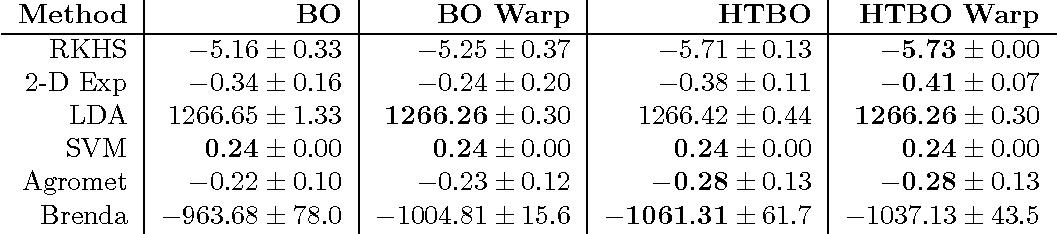 Figure 2 for Heteroscedastic Treed Bayesian Optimisation