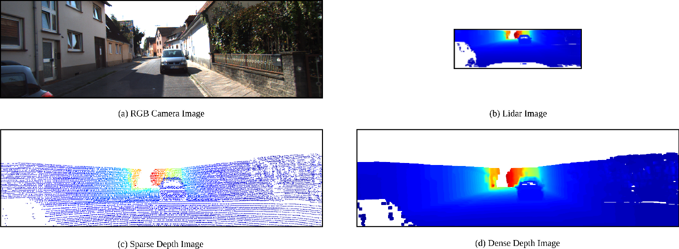 Figure 3 for Optimal Sensor Data Fusion Architecture for Object Detection in Adverse Weather Conditions